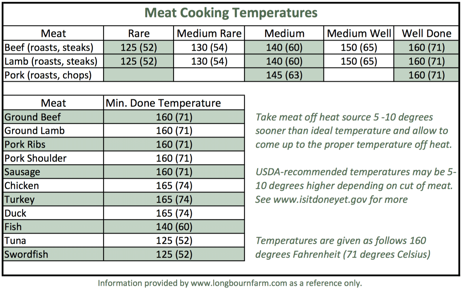 It is a graphic of Effortless Printable Food Temperature Chart